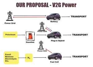 nissan_electrivos_Vehicle-To-Grid V2G 2