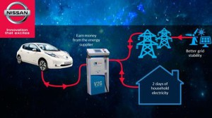 nissan_electrivos_Vehicle-To-Grid V2G