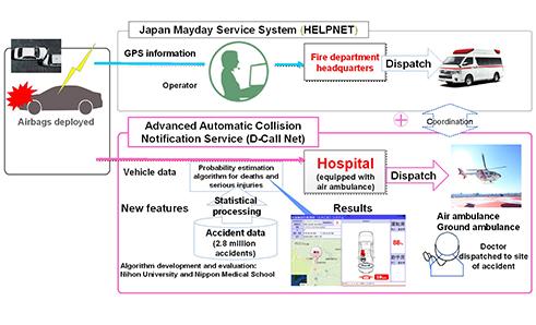 HONDA / TOYOTA | unidas a una red de ambulancias aéreas