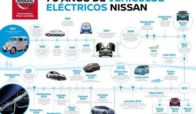 Nissan | celebra 70 años de liderazgo en vehículos eléctricos